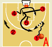 バスケットボール 3ポイント シューター プレー