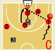 バスケットボール バックスクリーン プレー