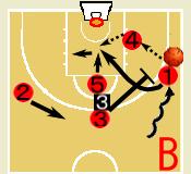 バスケットボール ポストマン プレー