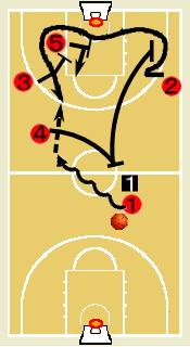 バスケットボール フォーメーション アーリーオフェンス