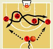 .バスケットボール 2メン・スウィング・ムーブ