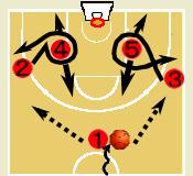 バスケットボール サークル・ムーブ