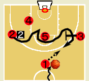 バスケットボール スウィング・ムーブ