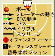 バスケットボール フォーメーション 図