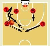 バスケットボール トライアングル・オフェンス