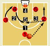 1-3-1ゾーンの攻略