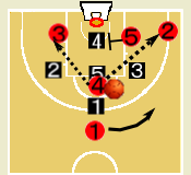 1-3-1ゾーンディフェンス攻略
